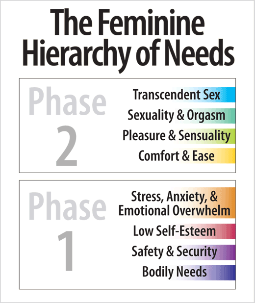 The Feminine Hierarchy of Needs