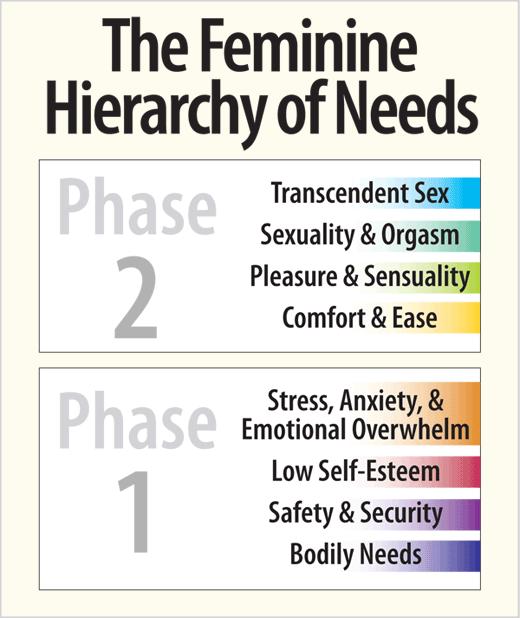 The Feminine Hierarchy of Needs